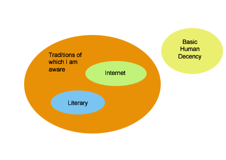 Pie chart of Internet Traditions of which I am aware